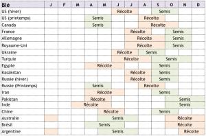 calendrier-cultures-ble