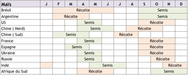 calendrier-cultures-mais