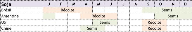 calendrier-cultures-soja