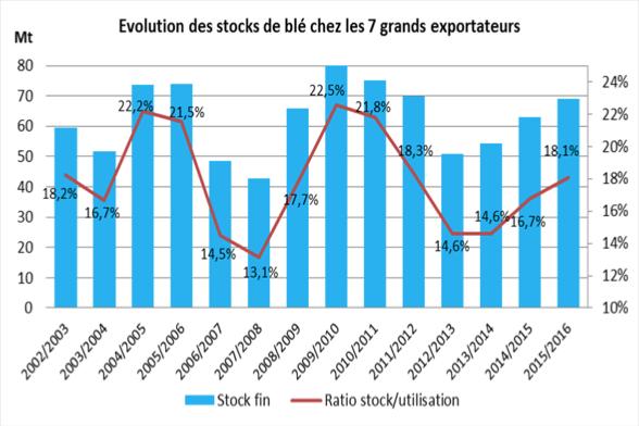 évolution stock blé