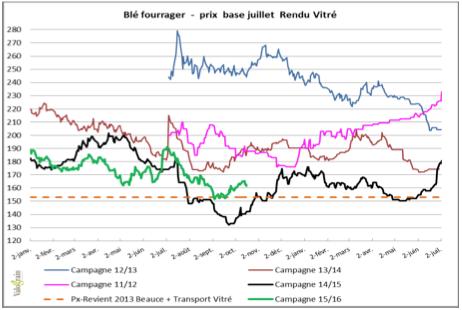 graphique blé fourrager
