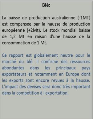 rapport des stocks de blé